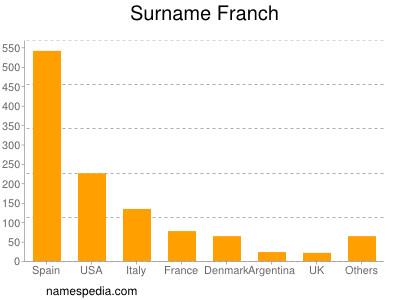 Surname Franch