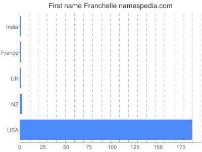 Given name Franchelle