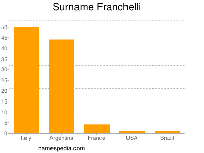 Surname Franchelli