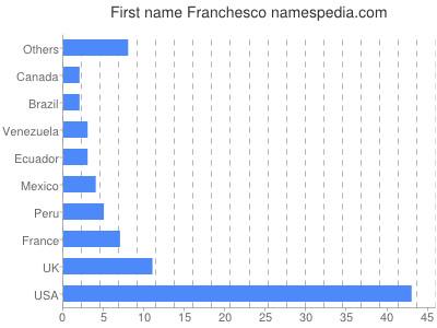 Given name Franchesco