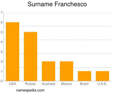 Surname Franchesco