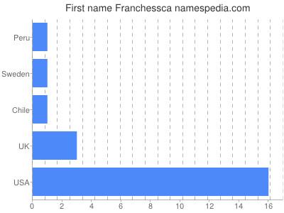 Given name Franchessca