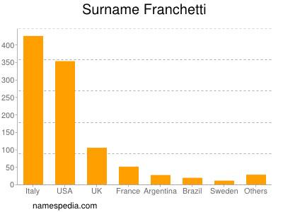 Surname Franchetti