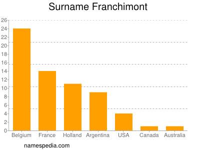 Surname Franchimont