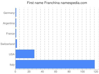Given name Franchina