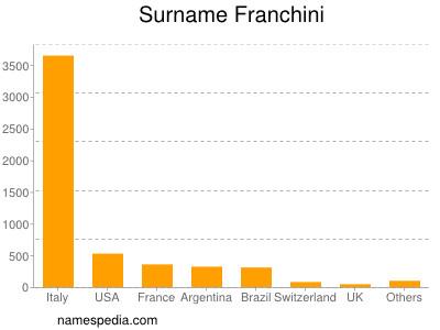Surname Franchini