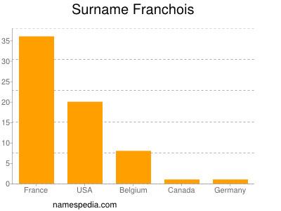 Surname Franchois