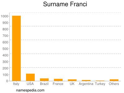Surname Franci
