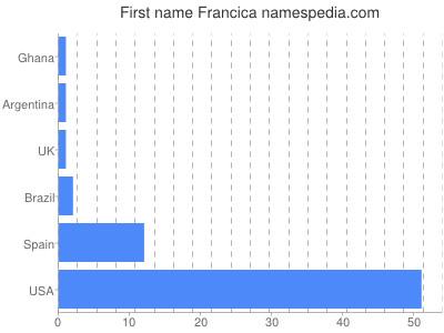 Given name Francica