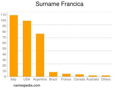 Surname Francica