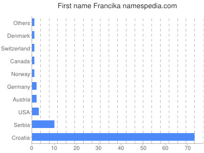 Given name Francika