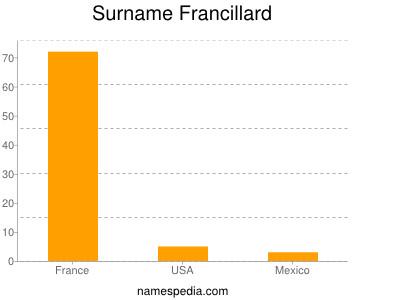 Surname Francillard