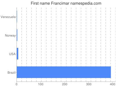 Given name Francimar