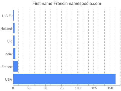 Given name Francin