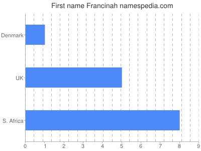 Given name Francinah