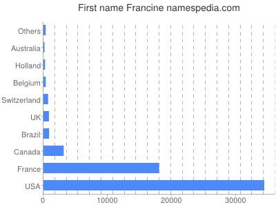 Given name Francine