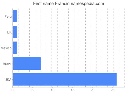 Given name Francio