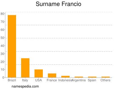 Surname Francio