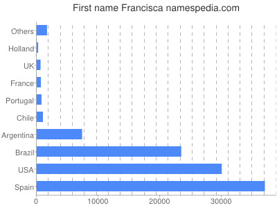 Given name Francisca