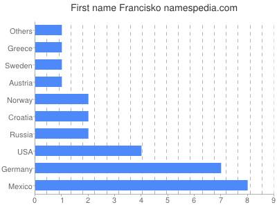 Given name Francisko