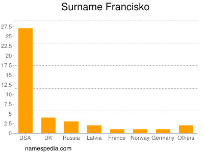 Surname Francisko