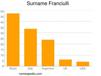Surname Franciulli