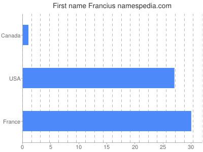 Given name Francius