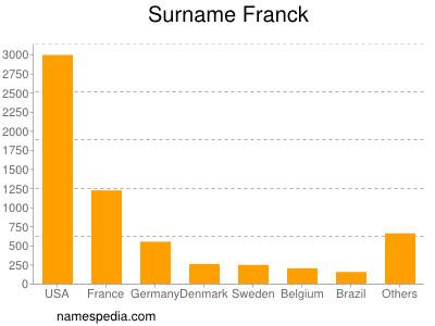 Surname Franck