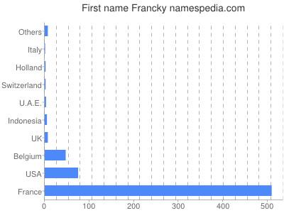Given name Francky