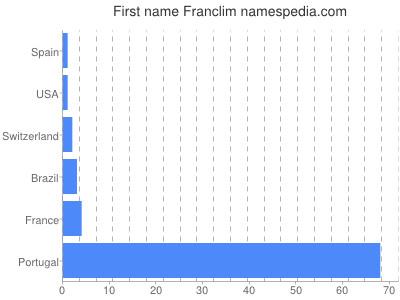 Given name Franclim