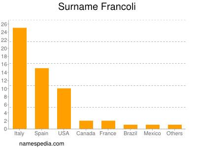 Surname Francoli