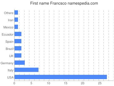 Given name Francsco