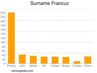 Surname Francuz