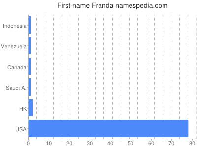 Given name Franda