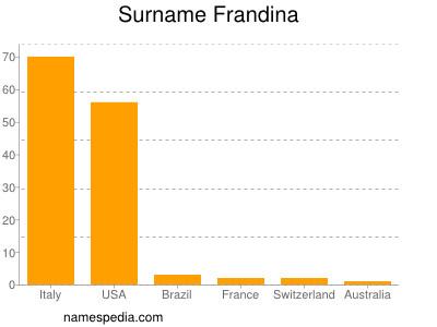 Surname Frandina