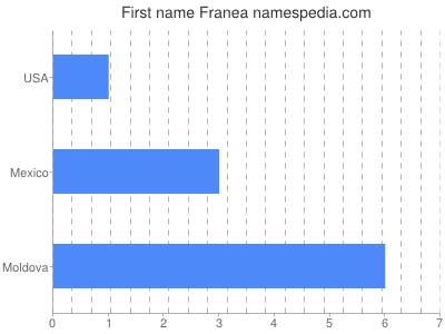 Given name Franea