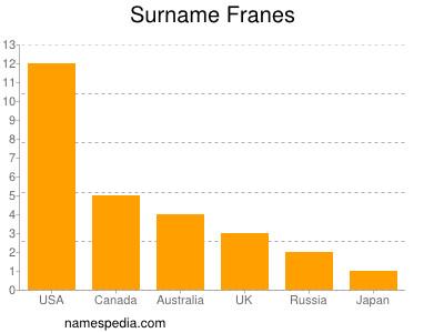 Surname Franes