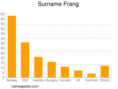 Surname Frang