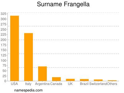 Surname Frangella