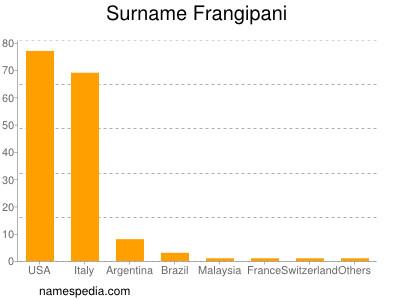 Surname Frangipani