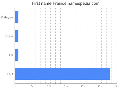 Given name Franice