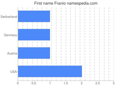 Given name Franio