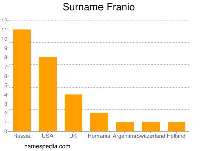 Surname Franio