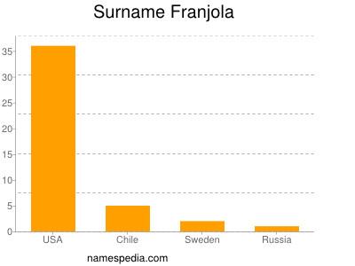 Surname Franjola