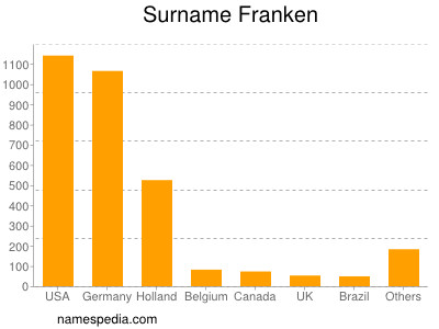 Surname Franken