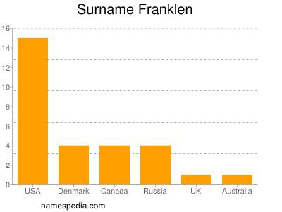 Surname Franklen