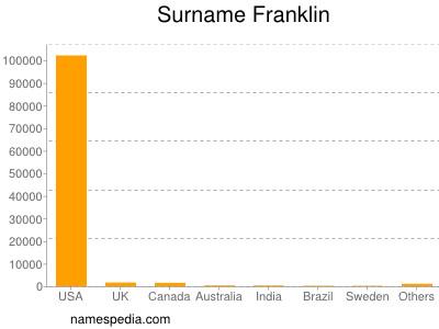 Surname Franklin