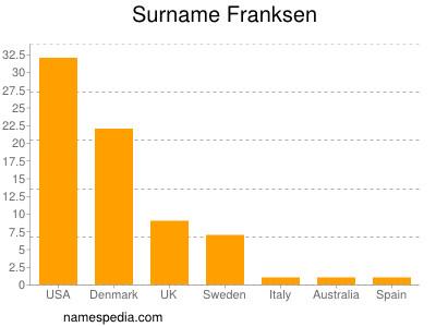 Surname Franksen