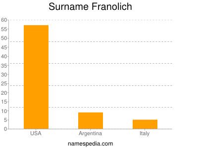 Surname Franolich