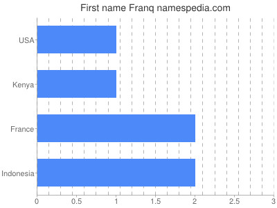 Given name Franq
